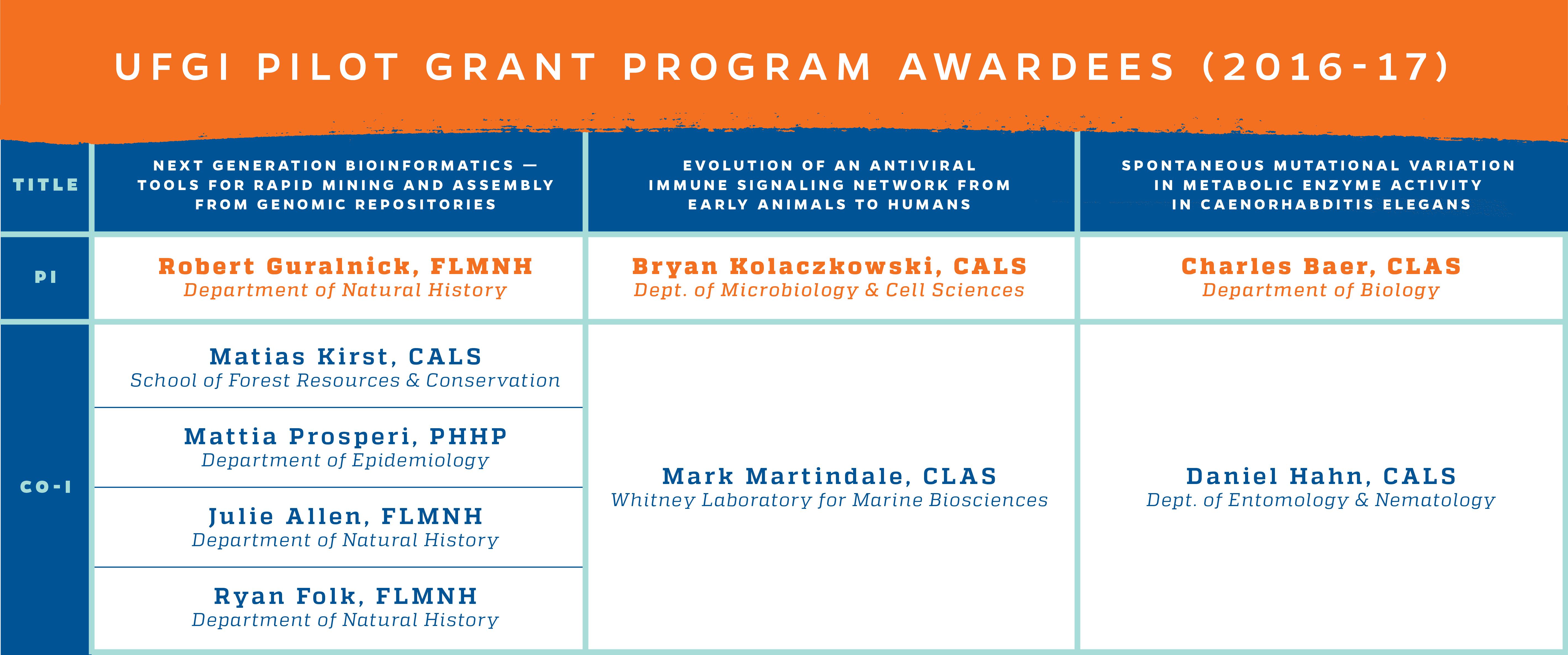 2018 Pilot Grant Program – Genetics Institute